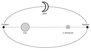 Mondbahn_Brennpunkte
