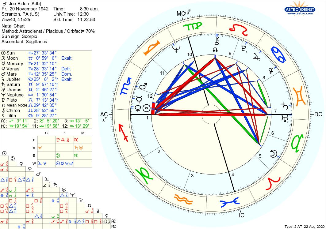 Joe Biden Horoskop Psychologische Astrologie Berlin Hamburg