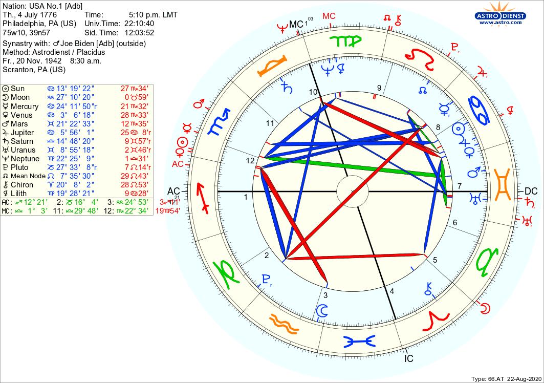 Synastrie USA und Joe Biden Psychologische Astrologie Berlin Hamburg