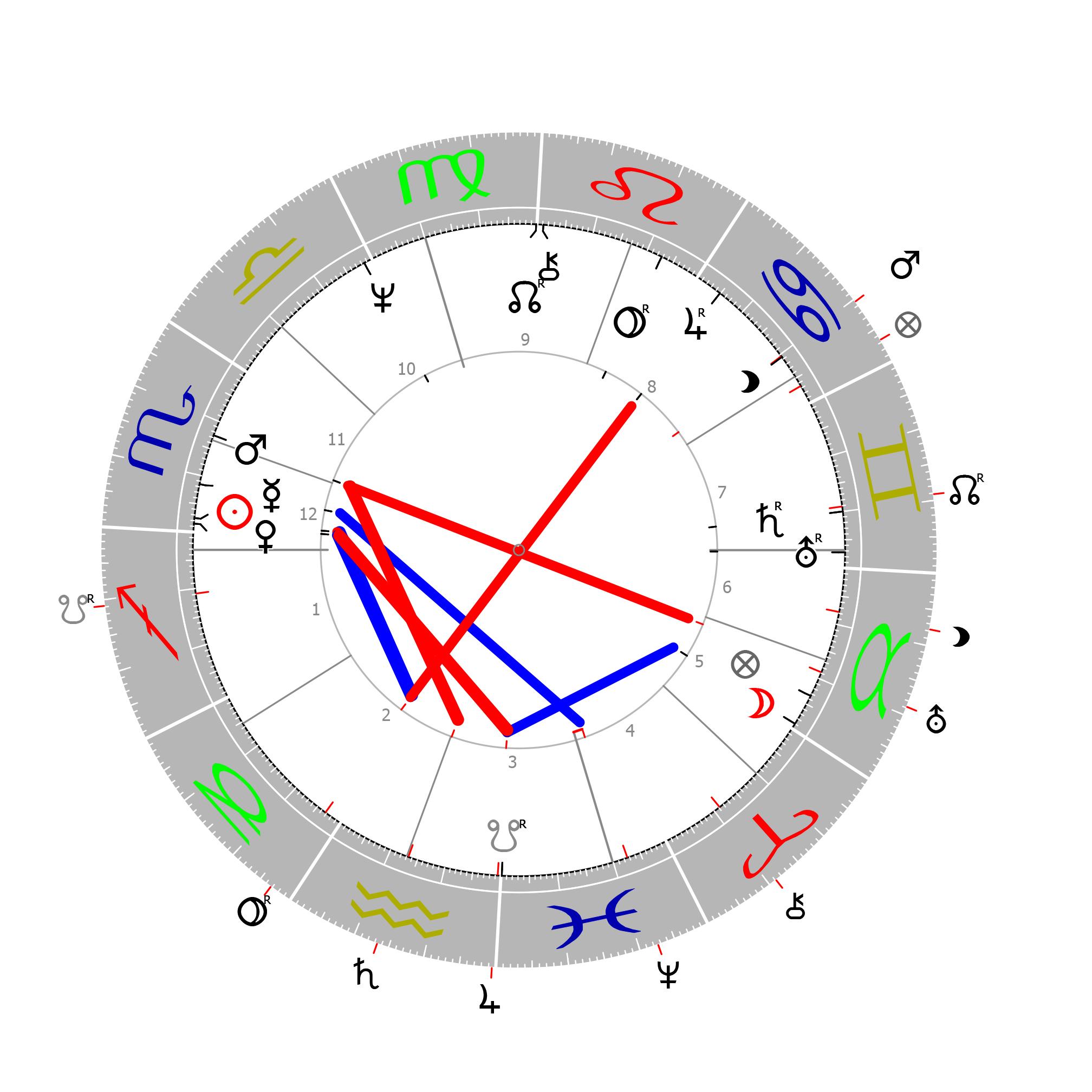 Horoskop Joe Biden Januar 2021 Martin Sebastian Moritz Psychologische Astrologie