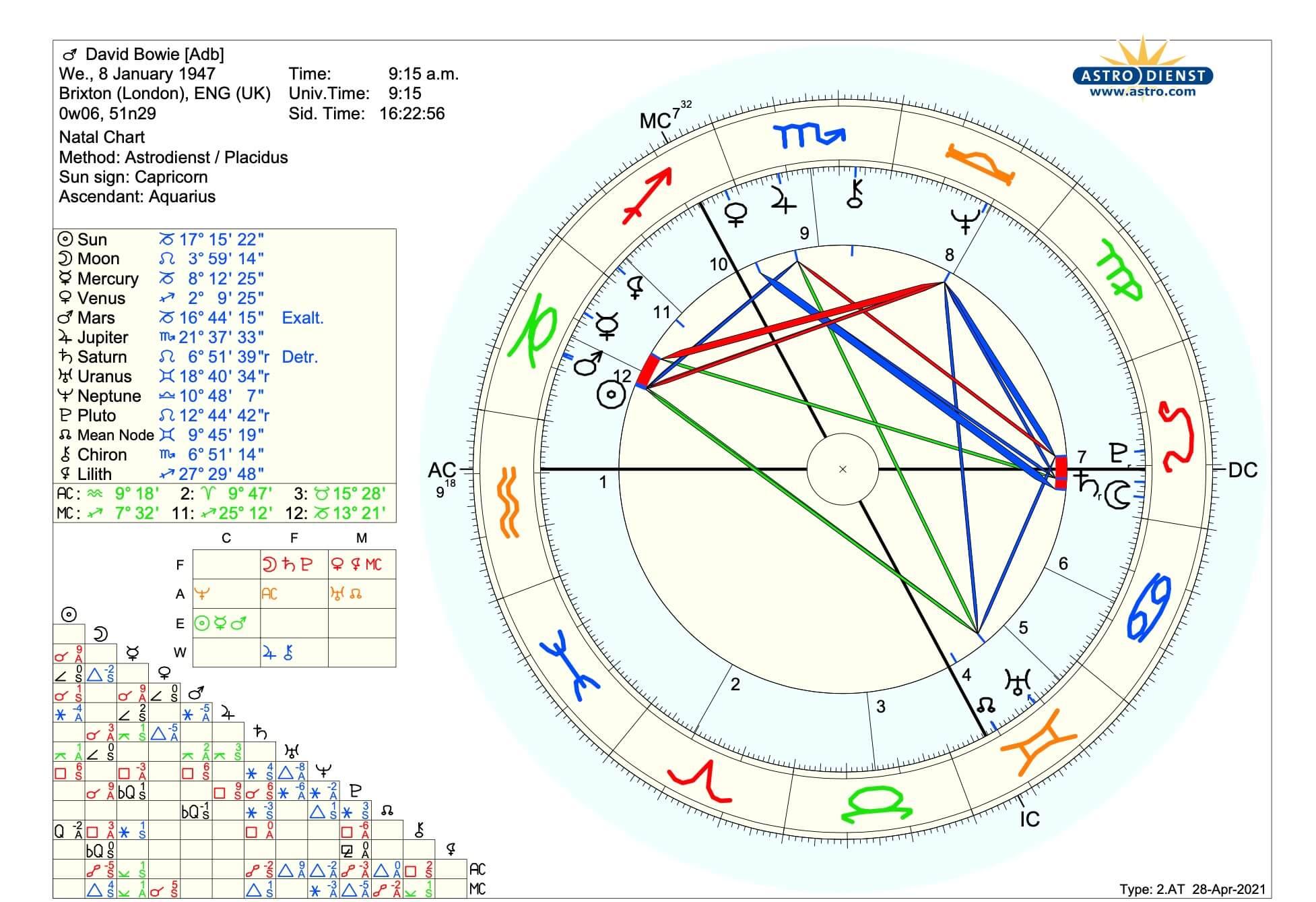 Horoskop David Bowie Psychologische Astrologie Martin Sebastian Moritz Berlin Hamburg