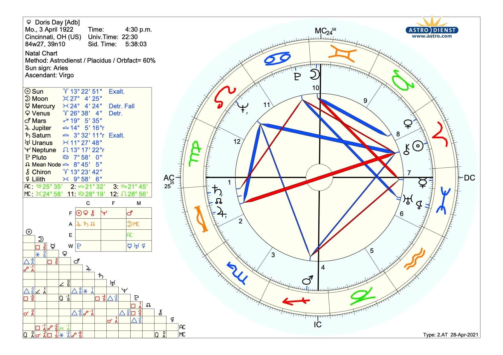 Horoskop_Doris_Day_Martin_Sebastian_Moritz_Psychologische_Astrologie_Berlin_Hamburg