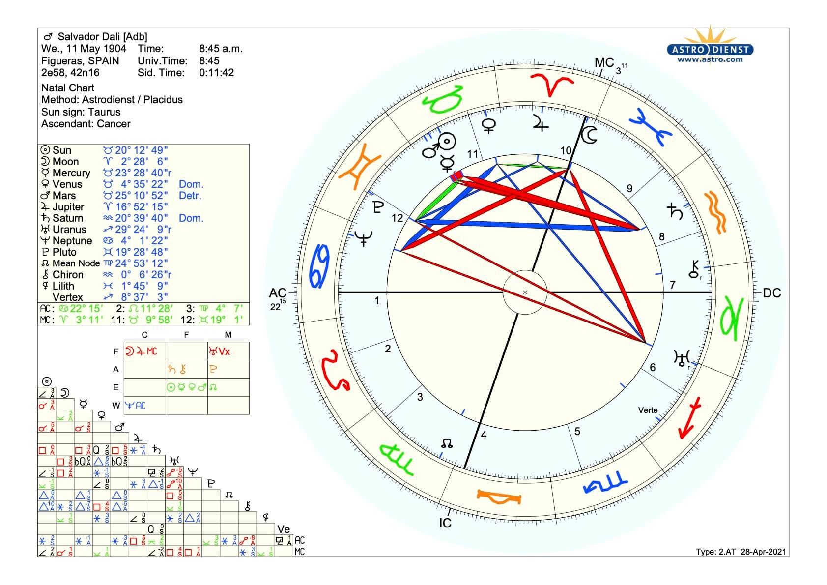 Horoskop_Salvador_Dali_Psychologische_Astrologie_Martin_Sebastian_Moritz_Berlin_Hambur