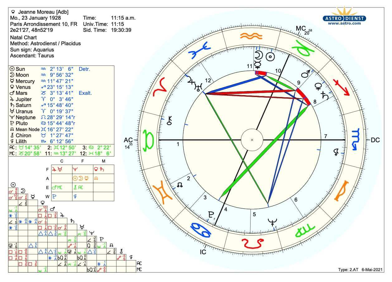 Horoskop Jeanne Moreau Psychologische Astrologie Martin Sebastian Moritz Berlin Hamburg