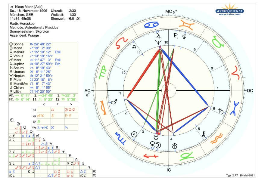 Horoskop Klaus Mann Psychologische Astrologie Martin Sebastian Moritz Berlin Hamburg