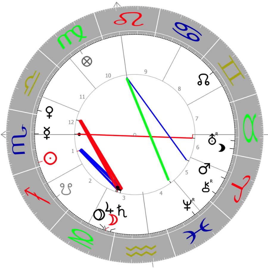 Solar-Horoskop 2020/21 Joe Biden Psychologische Astrologie Martin Sebastian Moritz Berlin Hamburg