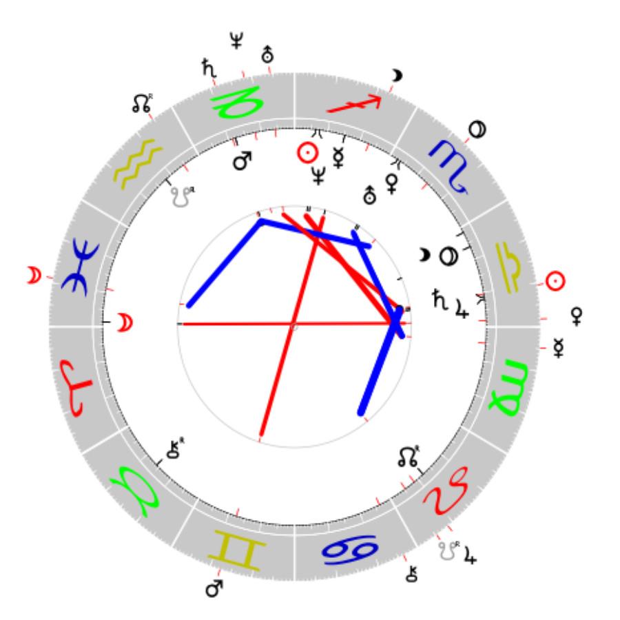 Horoskop BRD Annalena Baerbock Psychologische Astrologie Martin Sebastian Moritz Berlin Hamburg