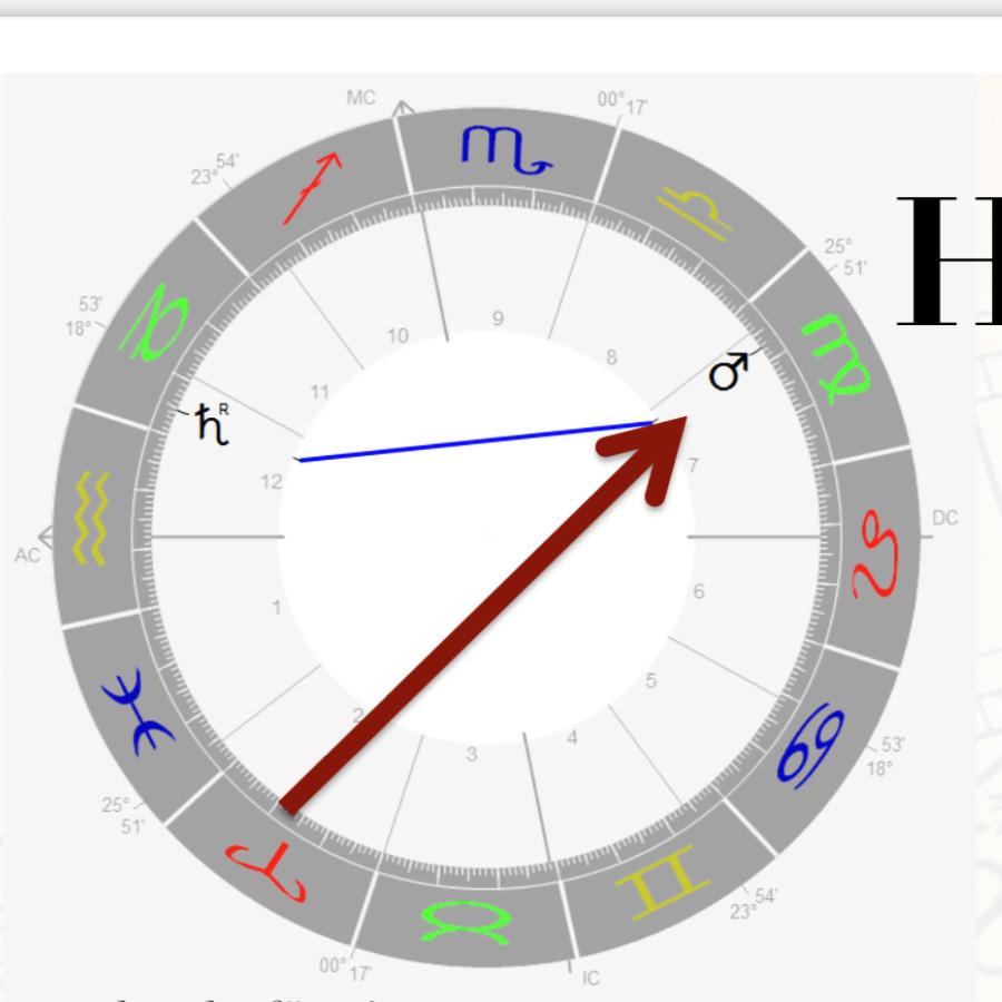 Häuserherrscher Mars im Horoskop Martin Sebastian Moritz Psychologische Astrologie Hamburg Berlin